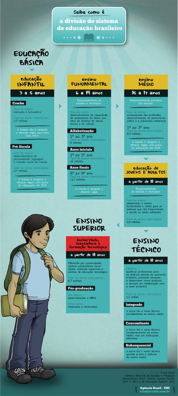 quadro do governo sobre educação básica